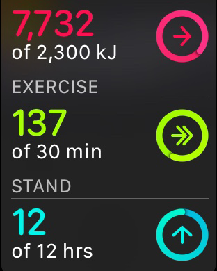 My watch readout of my exercise stats today. 7745/2300 kj and 137/30 minutes of exercise.